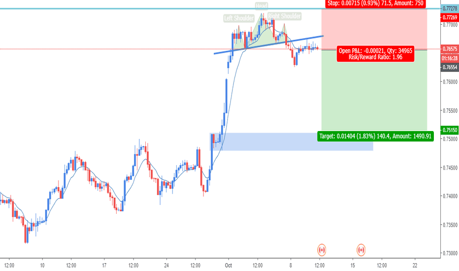 CADCHF: CADCHF Retest Previous Support-Resistant of Head & Shoulders H4