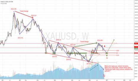 XAUUSD: Short Gold near 1300 level (Resistance) - Short term