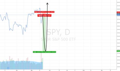 SPY: S&P500 should drop 2 to 4.50%