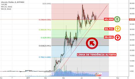 LTCUSD: LTC/USD - D1 - Possíveis pontos de compra