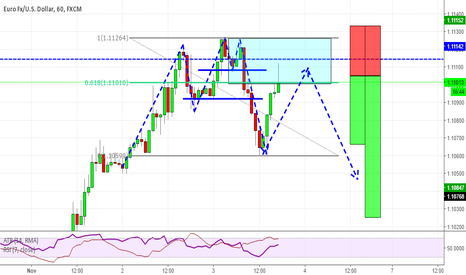EURUSD: 2618 opportunity on EURUSD