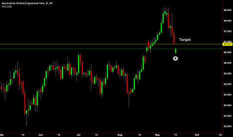AUDJPY: AUD/JPY 4hr Long