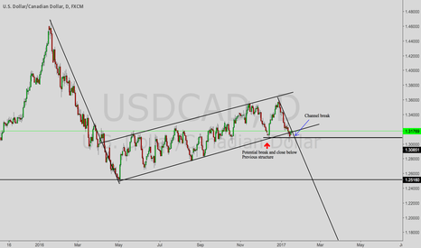 USDCAD: USDCAD bearish