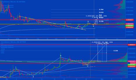 EMC2BTC: EMC2 50% gain