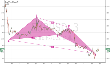 EURUSD: BUTTERFLY LONG FOR EUR