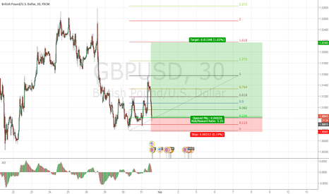 GBPUSD: great retracement