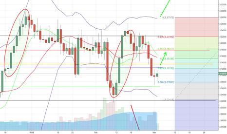 XCUUSD: Copper possible long. Horizontal now. Breakpoint decides