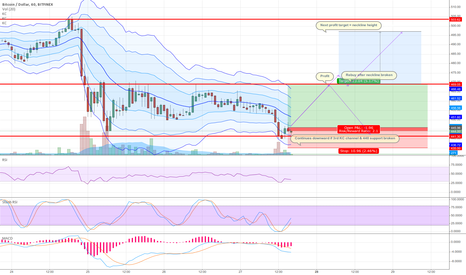 BTCUSD: Trade Journal 8: Double bottom and ranging channel plan