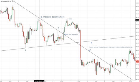 USOIL: Just wanted to share my triangle scalping theory for crude oil