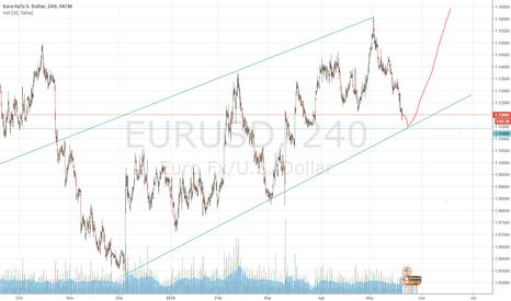EURUSD: eurusd daily trendline