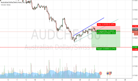 AUDCHF: audchf h1