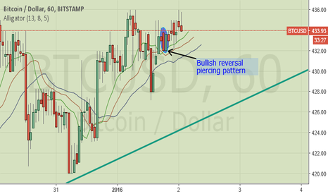 BTCUSD: Bitcoin Heading North In The Beginning of The New year