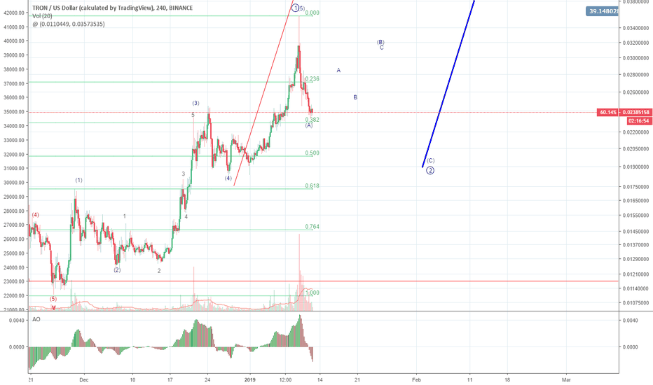 TRXUSD: TRX Update and Relabel, Substantially Higher After Correction