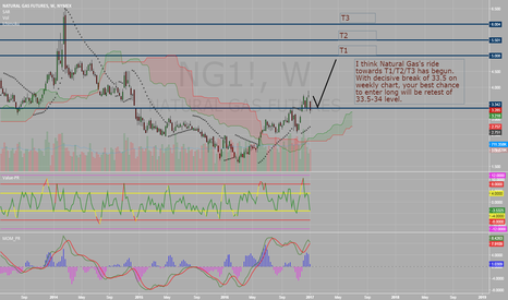 NG1!: Natural Gas - That's Scary