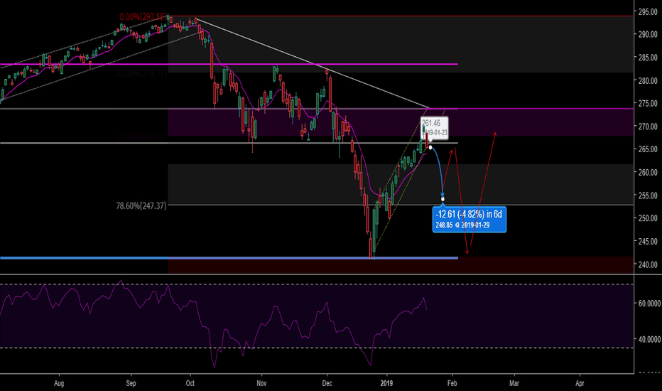 SPY: Bears are in the money!