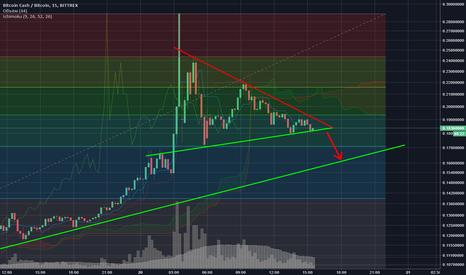 BCCBTC: Вероятный сценарий выхода Bitcoin Cash из треугольника