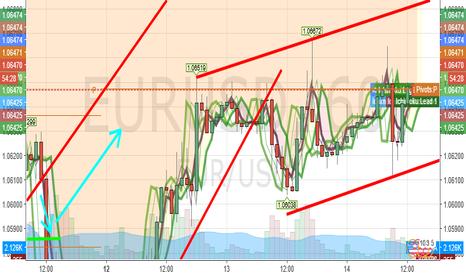 EURUSD: eurusd trend buy