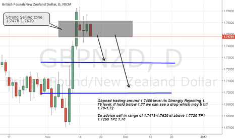 GBPNZD: gbpnzd short on strong Resistance