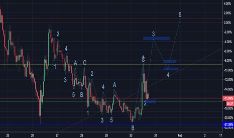 VENBTC: VENBTC - Bullish 1h/4h/1d chart