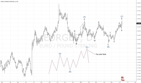 EURGBP: Elliott Wave EURGBP Ended a Flat Correction?