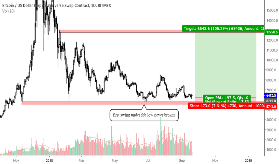 XBTUSD: as long as feb low hodls, possible