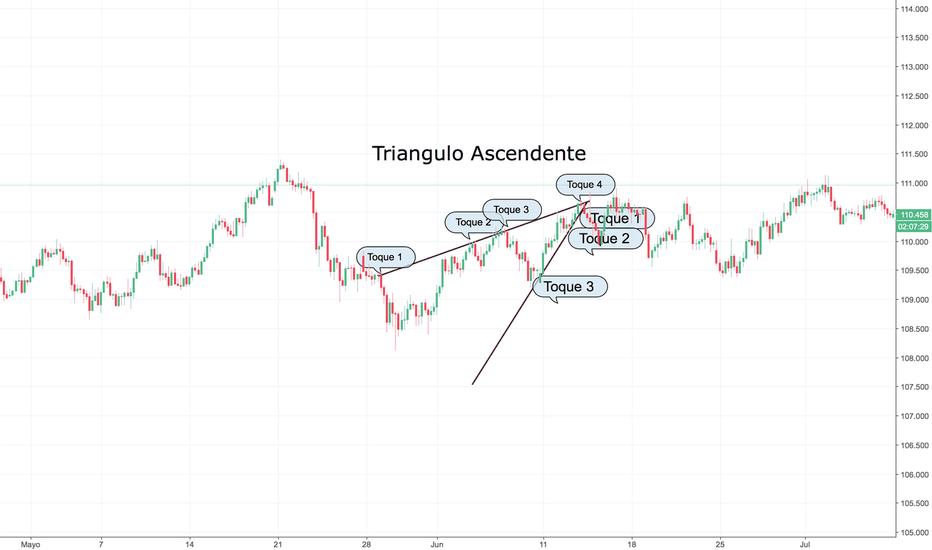 USDJPY: Triangulo ascendente ¨usd.jpy¨
