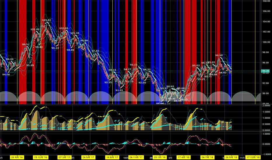 DXY: ドル安・円安の進行でクロス円通貨に妙味か