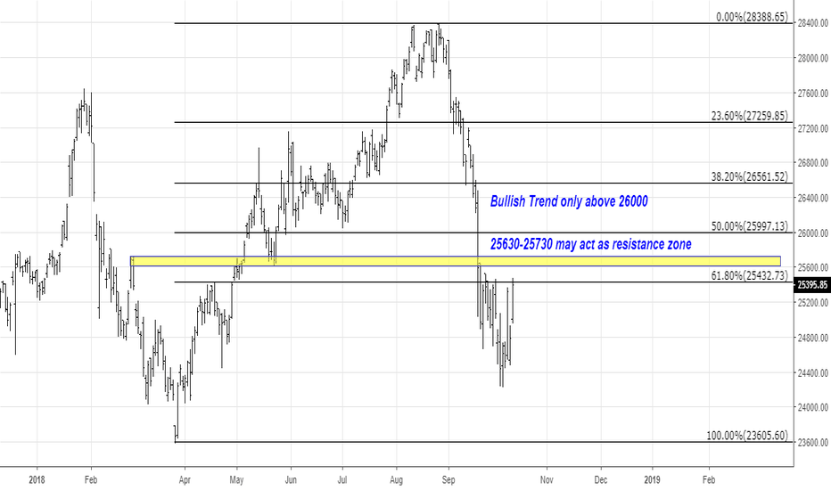BANKNIFTY: 25630-25730 may act as resistance zone