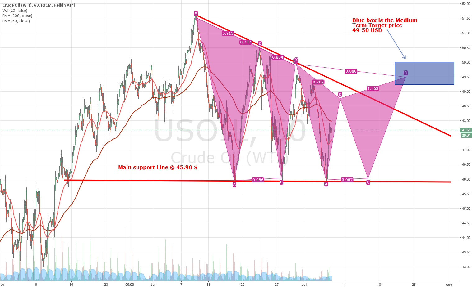 CRUDE OIL (USOIL)