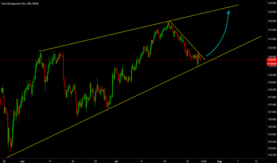 EURJPY: Time To Buy the EURJPY