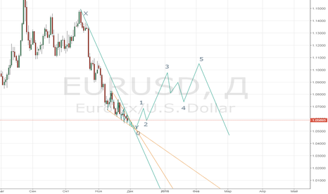 EURUSD: Низкая волатильность до пятницы