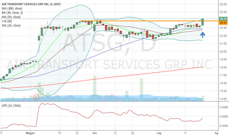 ATSG: $ATSG: b/o su volume e nuovi massimi