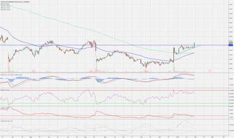 PTLA: Speculative biotech with lots of room to run