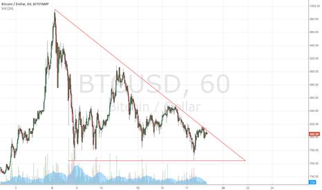 BTCUSD: Descending Triangle Formation