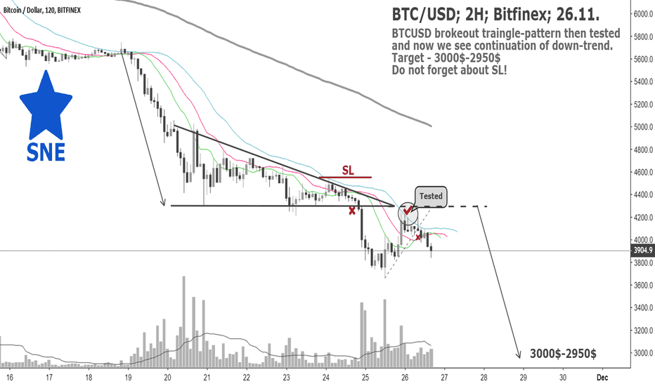 BTCUSD: BTC/USD; 2H; Bitfinex; 26.11.