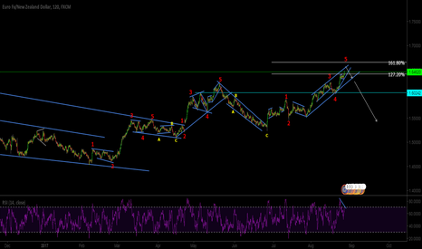 EURNZD: Strong Divergence on RSI