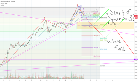 ETHUSD: ETH 5 waves up complete, now on ABC correction