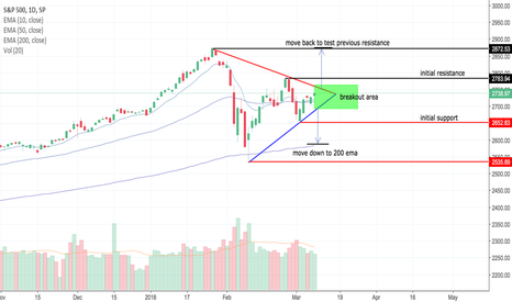 SPX: SPX Uncertain Future
