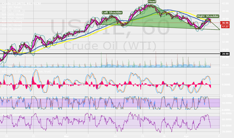 USOIL: Head and Shoulders USOIL