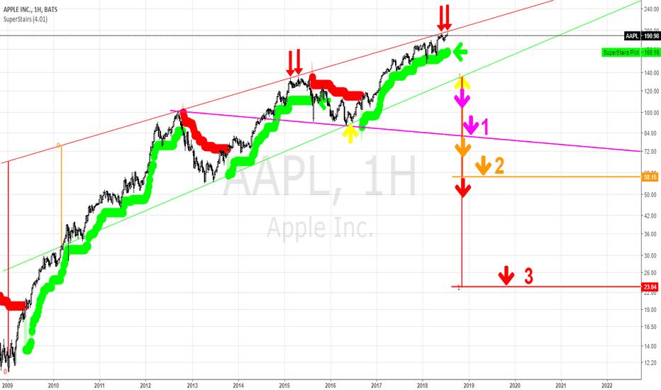 AAPL: Apple - напрашивается фиксация лонгов и аккуратный шорт