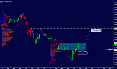 EURUSD: EUR/USD - INTRADAY ANALYSIS