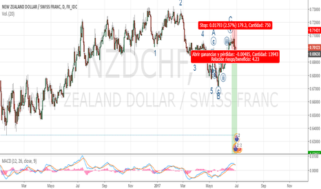 NZDCHF: escenario corto