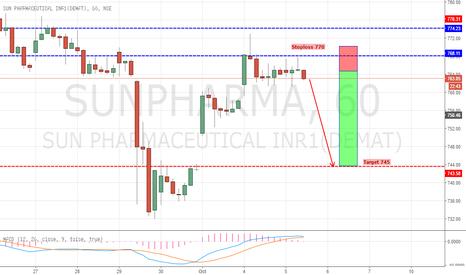 SUNPHARMA: Sun Pharma Short Setup (Double Top)