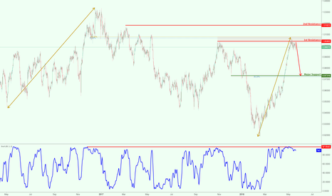 USDCHF: USDCHF testing major resistance, potential for a strong reaction