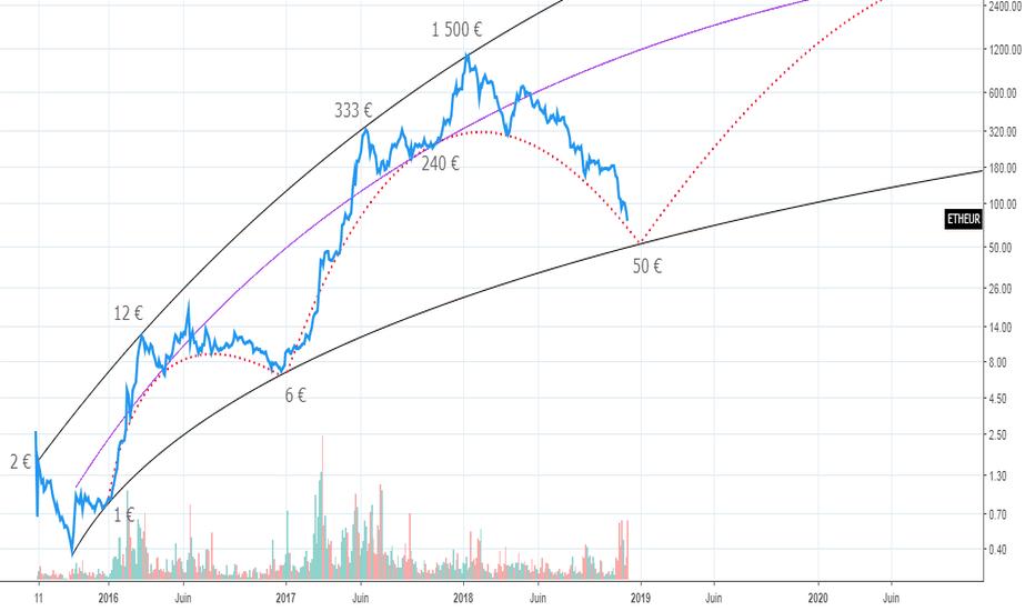 ETHEUR: [ETH/EUR] le cycle 2017-2018 se termine