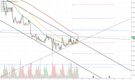 EURNOK: EUR/NOK 1H Chart: Pair likely to breach triangle soon