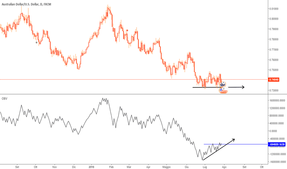 AUDUSD: I volumi suggeriscono long.