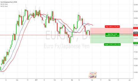 EURJPY: [EURJPY] Favourite to short.