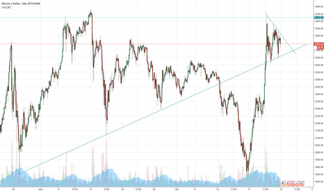 BTCUSD: Bitcoin Going into a Funnel (Major and Minor Trend Lines)