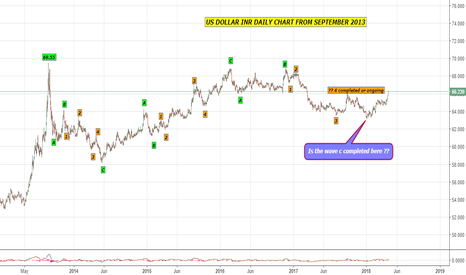 USDINR: ELLIOTT WAVE CHART FROM SEPTEMBER 2013 DAILY CHART -